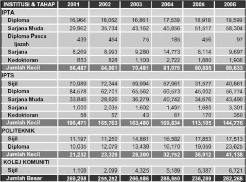 Kemasukkan Pelajar Tahun 2001-2006