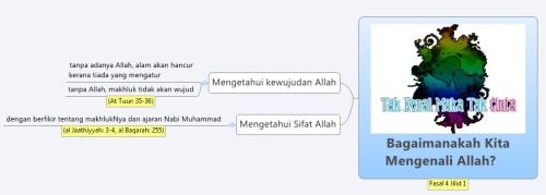 Fasal 4 Jilid 1 Bagaimana Mengenali Allah