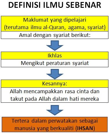 Definisi Ilmu Sebenar